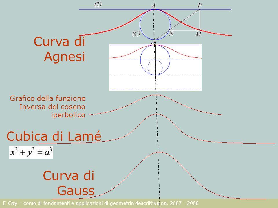 F. Gay – corso di fondamenti e applicazioni di geometria descrittiva aa. 2007 - 2008 Grafico della funzione Inversa del coseno iperbolico Curva di Gau