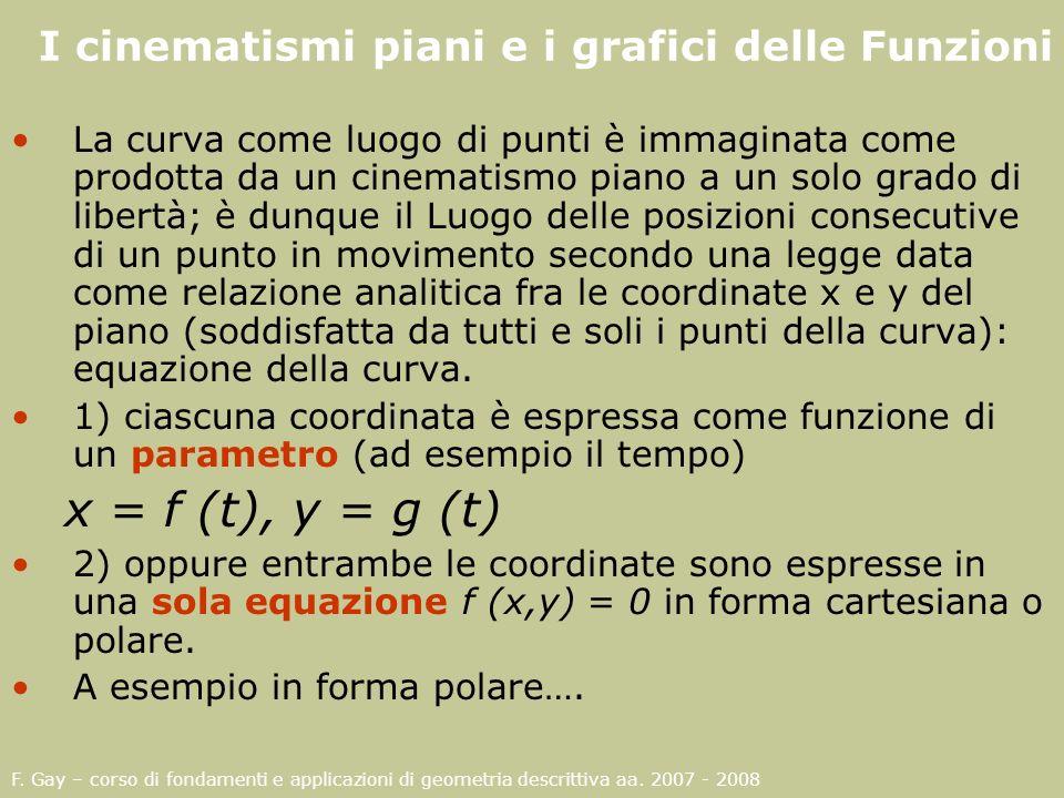 F. Gay – corso di fondamenti e applicazioni di geometria descrittiva aa. 2007 - 2008 I cinematismi piani e i grafici delle Funzioni La curva come luog