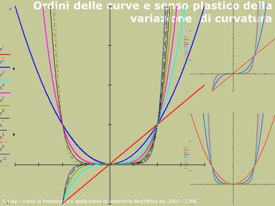 F. Gay – corso di fondamenti e applicazioni di geometria descrittiva aa. 2007 - 2008 Ordini delle curve e senso plastico della variazione di curvatura