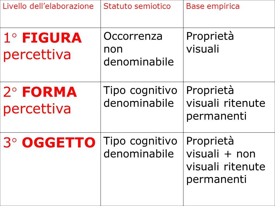 Livello dellelaborazioneStatuto semioticoBase empirica 1° FIGURA percettiva Occorrenza non denominabile Proprietà visuali 2° FORMA percettiva Tipo cog