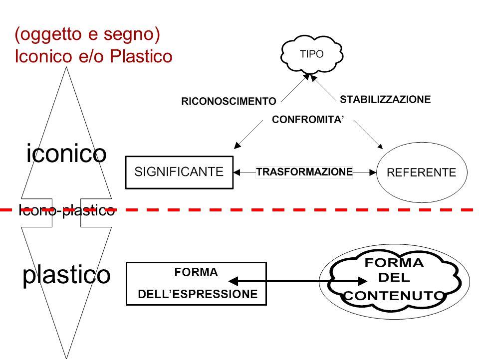(oggetto e segno) Iconico e/o Plastico iconico Icono-plastico plastico FORMA DELLESPRESSIONE