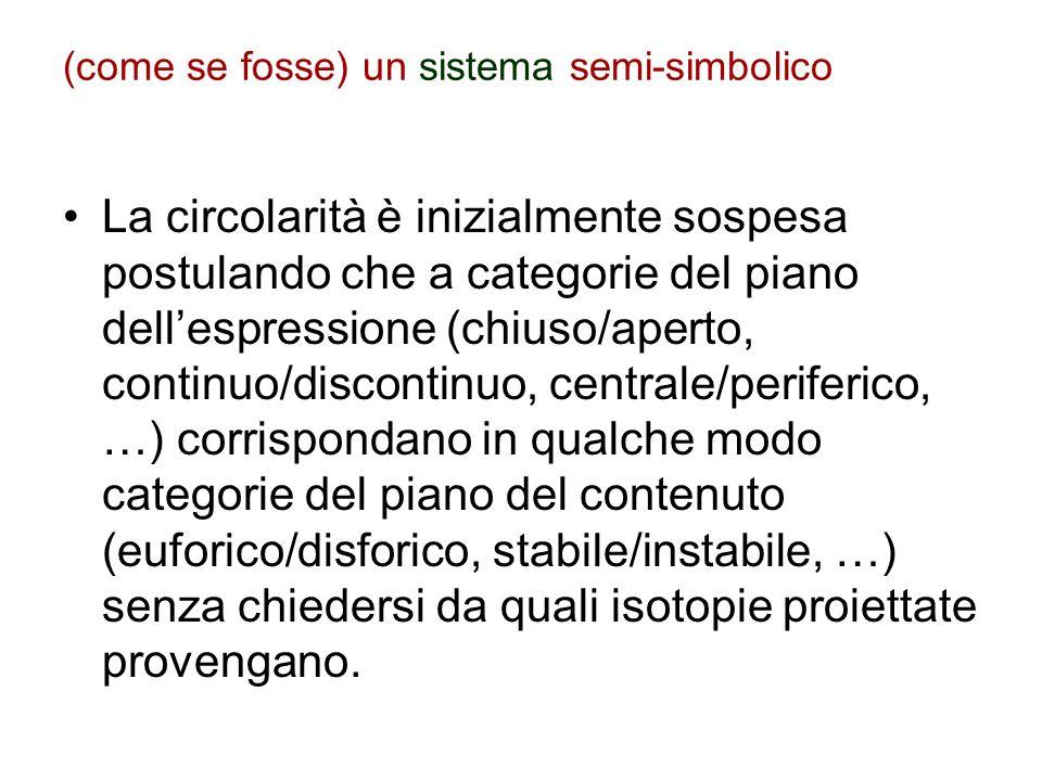 (come se fosse) un sistema semi-simbolico La circolarità è inizialmente sospesa postulando che a categorie del piano dellespressione (chiuso/aperto, c