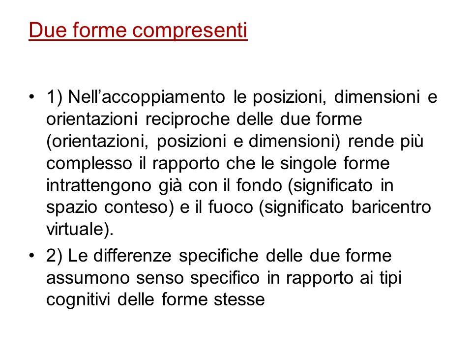 Due forme compresenti 1) Nellaccoppiamento le posizioni, dimensioni e orientazioni reciproche delle due forme (orientazioni, posizioni e dimensioni) r