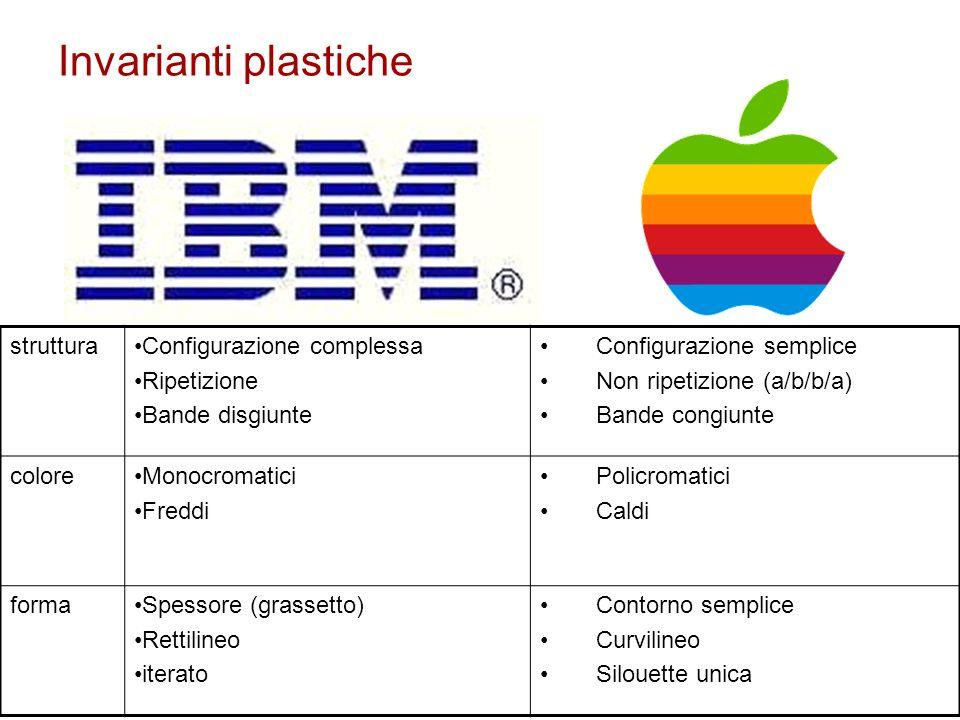 circolarità del sistema plastico (insieme processo e sistema) il sistema del contenuto plastico si stabilisce solo perché è significato processualmente da una espressione effettivamente percepita come sistema.