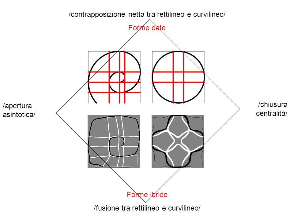 /contrapposizione netta tra rettilineo e curvilineo/ Forme date /apertura asintotica/ /chiusura centralità/ Forme ibride /fusione tra rettilineo e cur