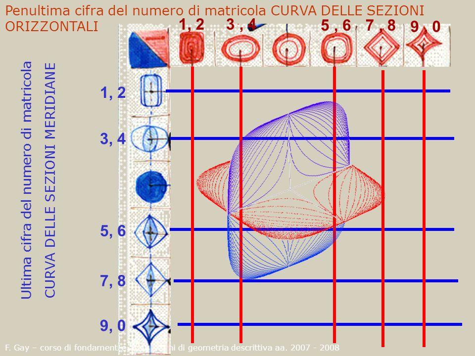 1, 23, 4 5, 67, 8 9, 0 1, 2 3, 4 5, 6 7, 8 9, 0 Penultima cifra del numero di matricola CURVA DELLE SEZIONI ORIZZONTALI Ultima cifra del numero di mat
