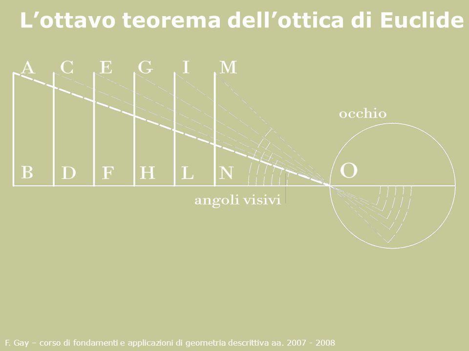 F. Gay – corso di fondamenti e applicazioni di geometria descrittiva aa. 2007 - 2008 Lottavo teorema dellottica di Euclide