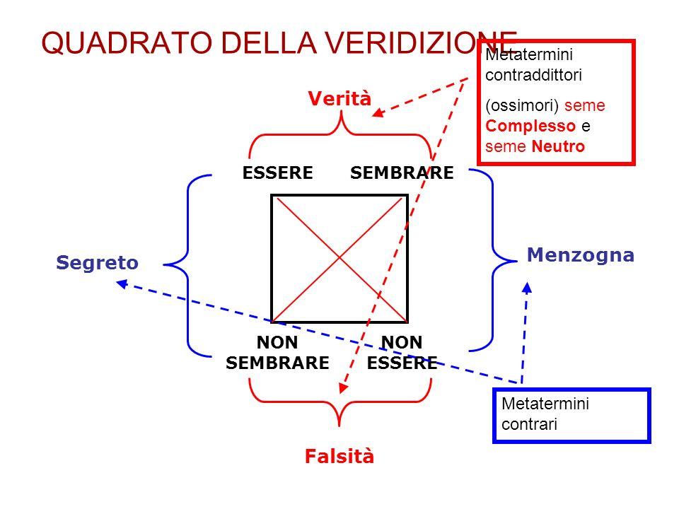 ESSERESEMBRARE NON SEMBRARE NON ESSERE Segreto Menzogna Verità Falsità QUADRATO DELLA VERIDIZIONE Metatermini contraddittori (ossimori) seme Complesso