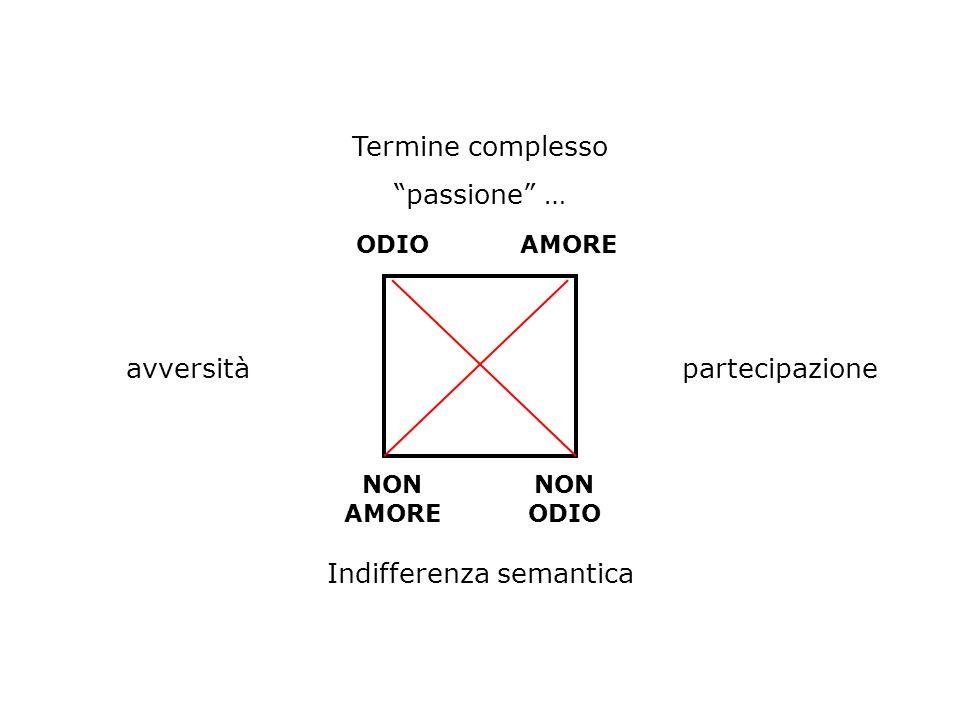 ODIOAMORE NON AMORE NON ODIO Termine complesso passione … Indifferenza semantica avversitàpartecipazione