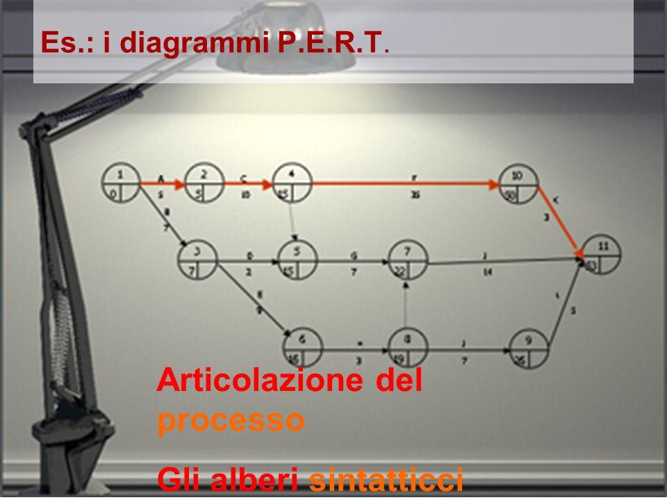 Es.: i diagrammi P.E.R.T. Articolazione del processo Gli alberi sintatticci