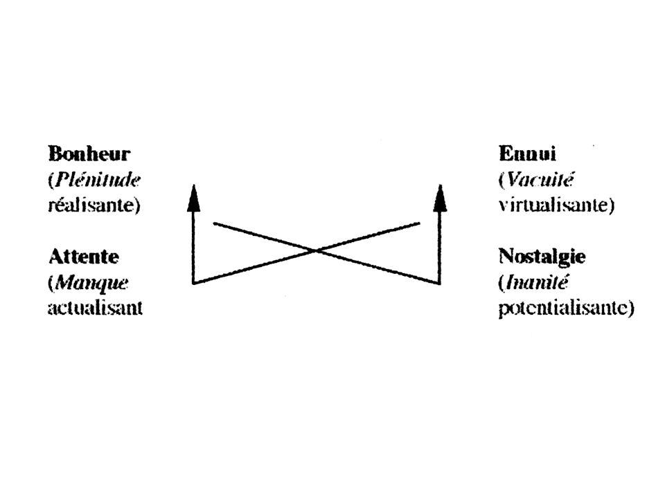 1.Gli assi del Processo e del sistema (sintagma e paradigma) 2.Linflessioni del processo nel sistema e e le nozioni pragmatiche di Tipologia e morfologia 3.I piani dellEspressione e del Contenuto: denotazione e connotazione 4.Sistemi semiotici, simbolici e semisimbolici 5.Sistemi e analisi semantica 6.Quadrato semiotico e assiologie 7.