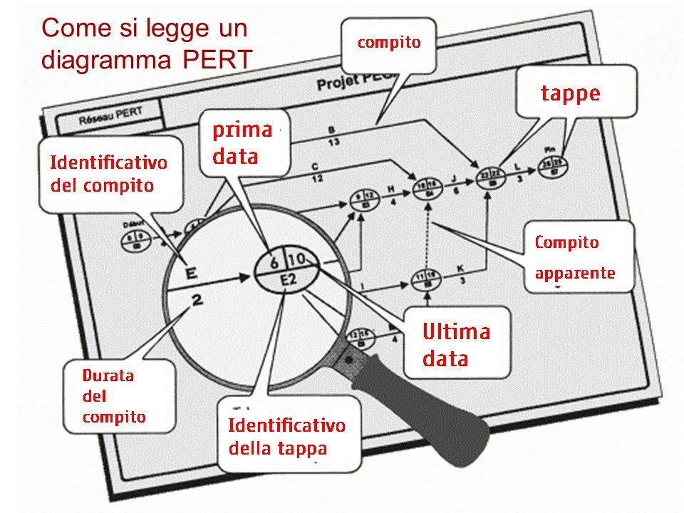 Come si legge un diagramma PERT