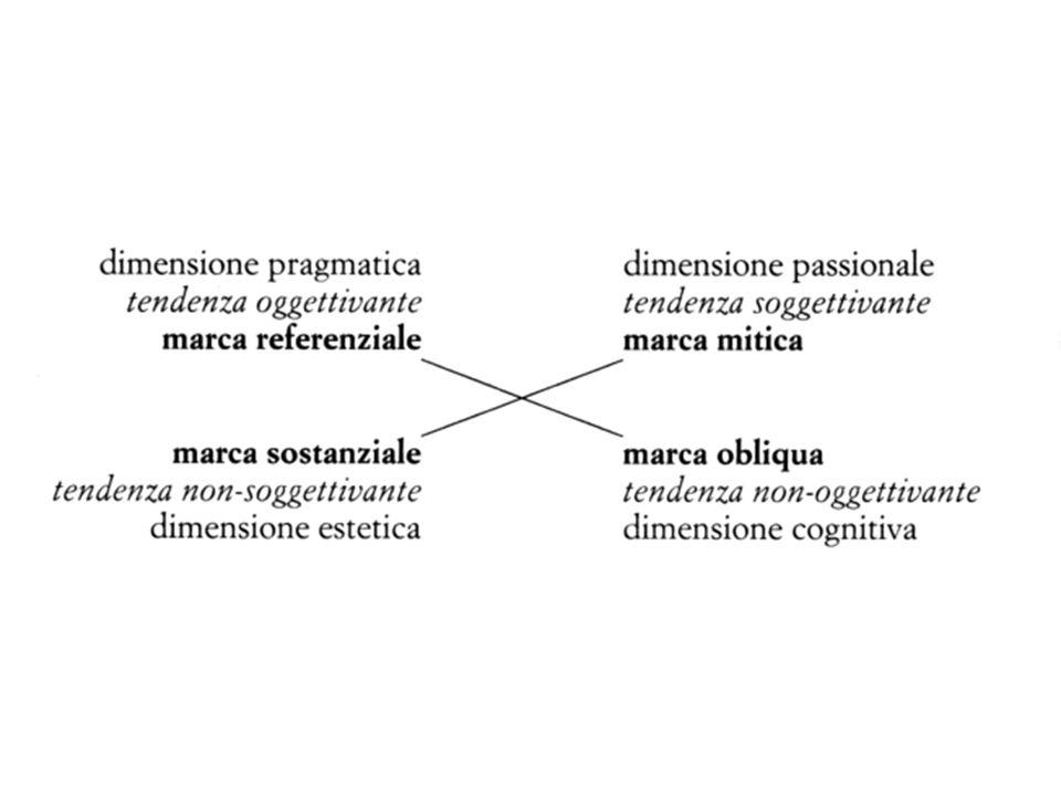1.Gli assi del Processo e del sistema (sintagma e paradigma) 2.Linflessioni del processo nel sistema e e le nozioni pragmatiche di Tipologia e morfologia 3.I piani dellEspressione e del Contenuto: denotazione e connotazione 4.Sistemi semiotici, simbolici e semisimbolici 5.Sistemi e analisi semantica 6.Quadrato semiotico 7.Assiologie: quadrato della valorizzazione 8.Un esempio 9.Un esercizio in aula