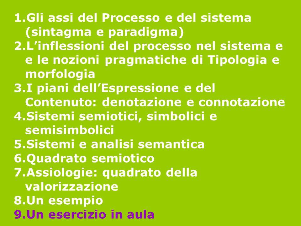 1.Gli assi del Processo e del sistema (sintagma e paradigma) 2.Linflessioni del processo nel sistema e e le nozioni pragmatiche di Tipologia e morfolo