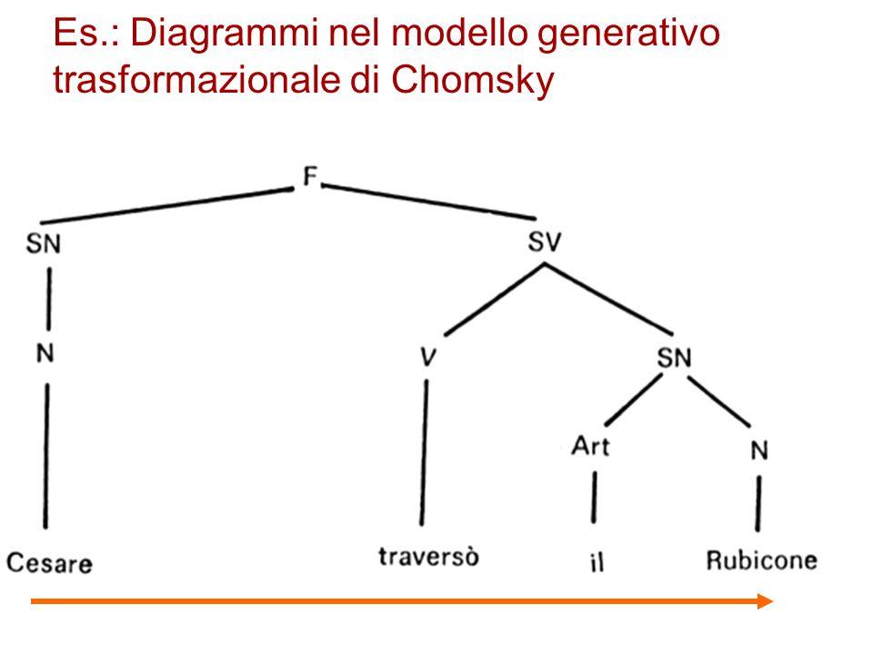 Es.: Diagrammi nel modello generativo trasformazionale di Chomsky