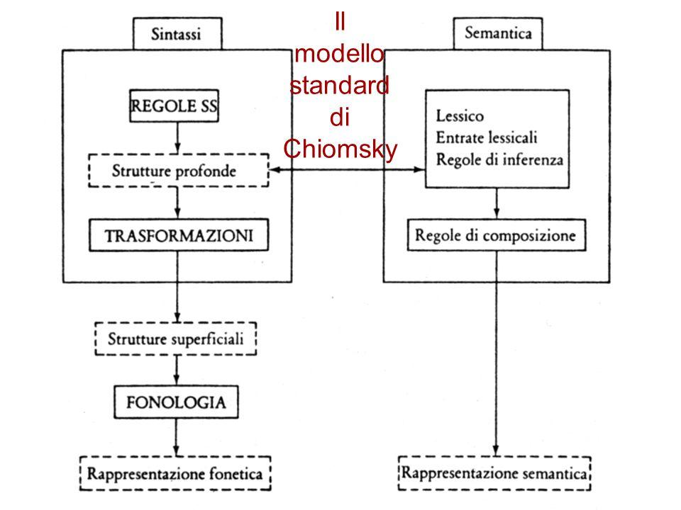 Il modello standard di Chiomsky