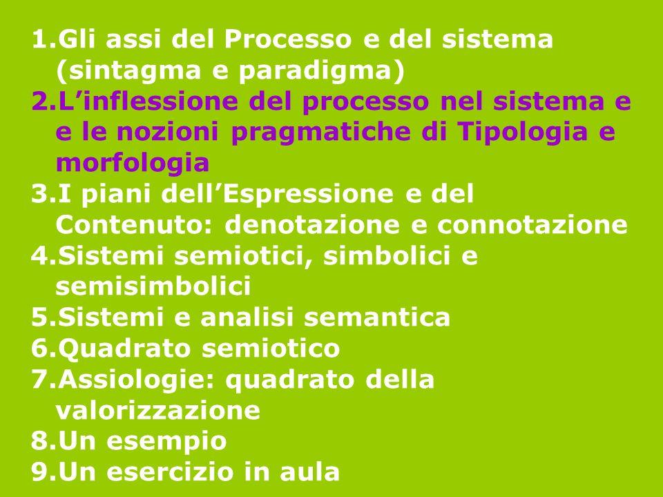 1.Gli assi del Processo e del sistema (sintagma e paradigma) 2.Linflessione del processo nel sistema e e le nozioni pragmatiche di Tipologia e morfolo