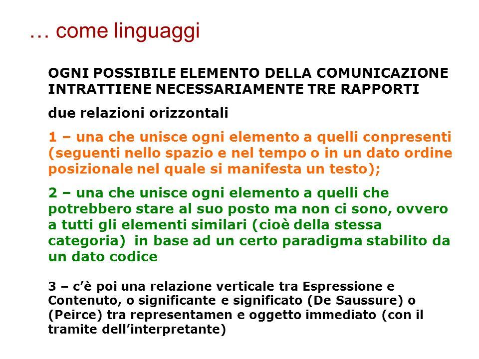OGNI POSSIBILE ELEMENTO DELLA COMUNICAZIONE INTRATTIENE NECESSARIAMENTE TRE RAPPORTI due relazioni orizzontali 1 – una che unisce ogni elemento a quel
