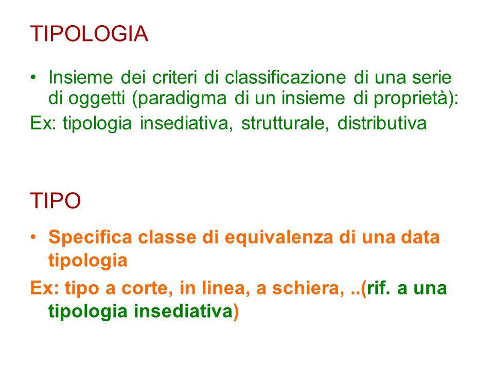 TIPOLOGIA Insieme dei criteri di classificazione di una serie di oggetti (paradigma di un insieme di proprietà): Ex: tipologia insediativa, struttural