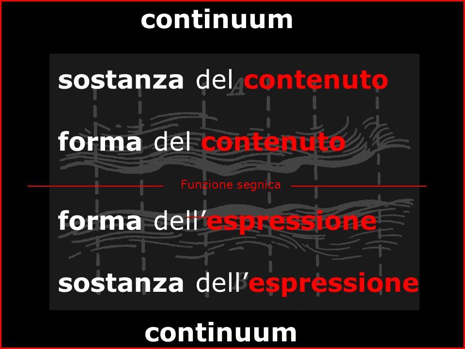 Funzione segnica forma dellespressione sostanza dellespressione sostanza del contenuto forma del contenuto continuum