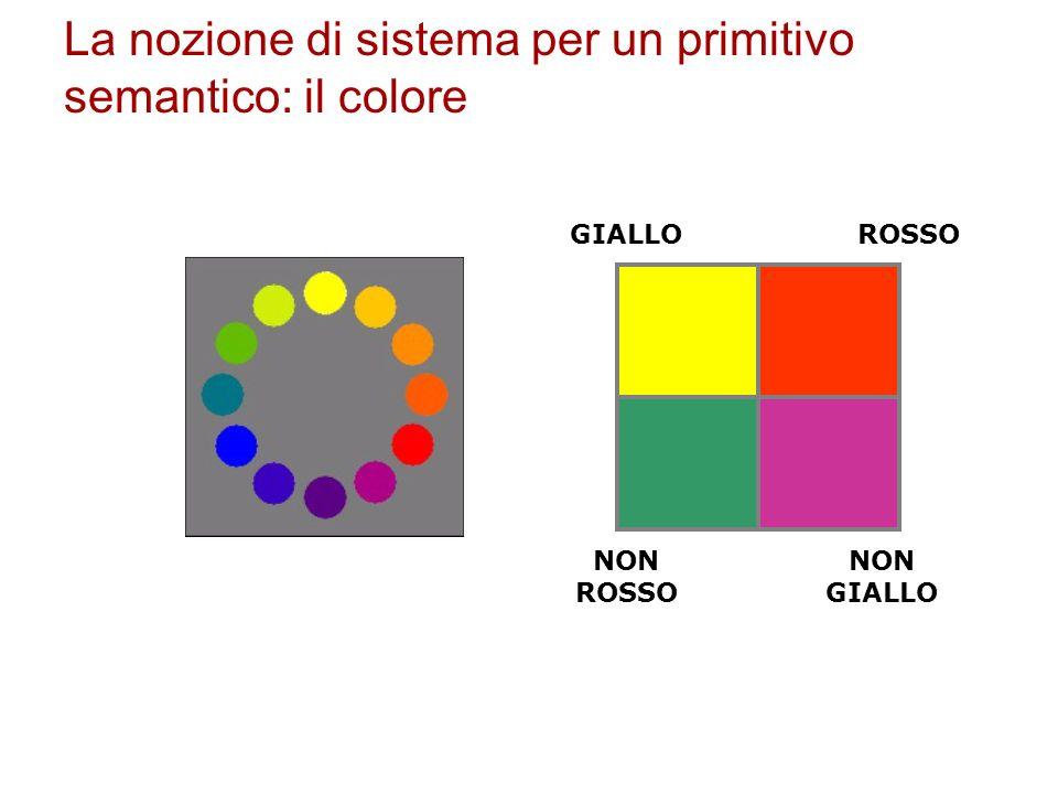 GIALLOROSSO NON ROSSO NON GIALLO La nozione di sistema per un primitivo semantico: il colore