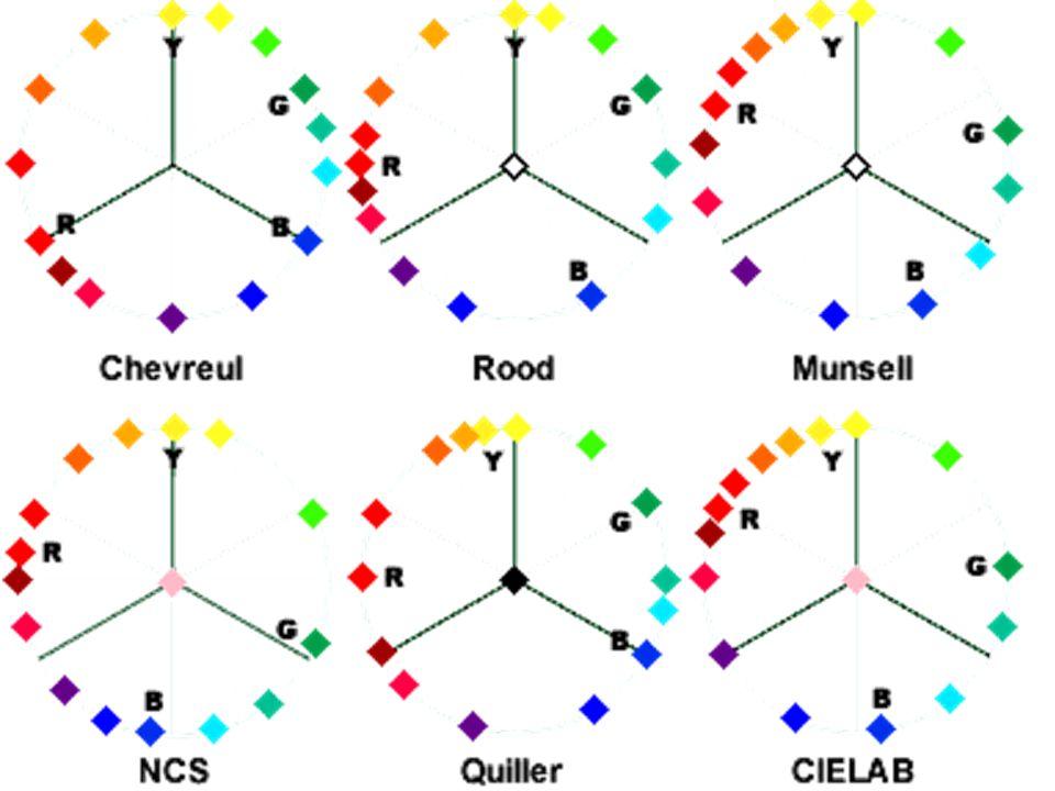 GIALLOBLU NON BLU NON GIALLO Rappresentazione delle relazioni di opposizione primaria (nozione di colore complementare)
