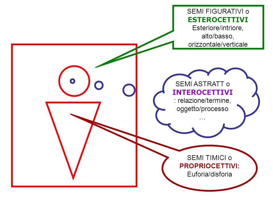 SEMI ASTRATT o INTEROCETTIVI : relazione/termine, oggetto/processo … SEMI FIGURATIVI o ESTEROCETTIVI Esteriore/intriore, alto/basso, orizzontale/verti