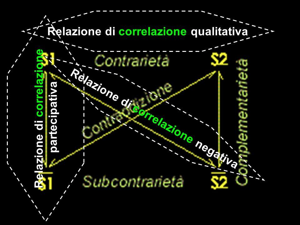 Relazione di correlazione qualitativa Relazione di correlazione negativa Relazione di correlazione partecipativa