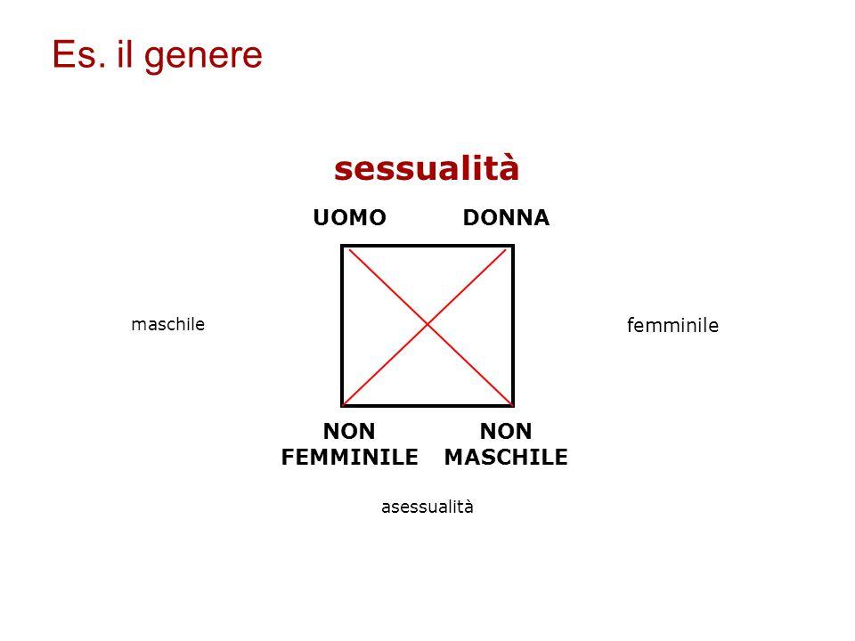 UOMODONNA NON FEMMINILE NON MASCHILE sessualità asessualità maschile femminile Es. il genere