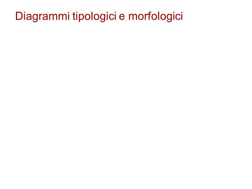 Diagrammi tipologici e morfologici