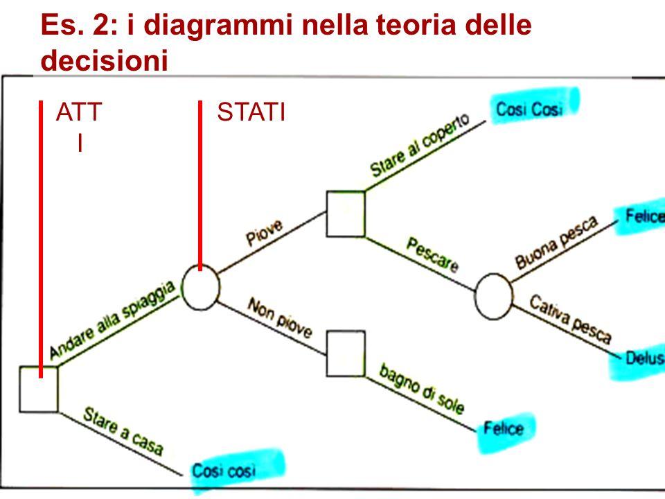 ATT I STATI Es. 2: i diagrammi nella teoria delle decisioni