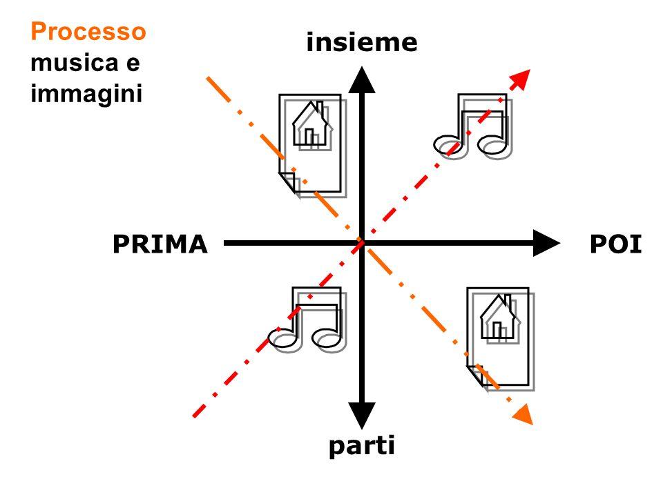 insieme parti PRIMAPOI Processo musica e immagini