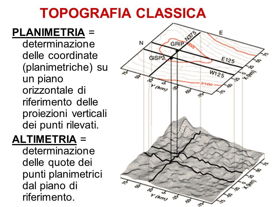 TOPOGRAFIA CLASSICA PLANIMETRIA = determinazione delle coordinate (planimetriche) su un piano orizzontale di riferimento delle proiezioni verticali dei punti rilevati.