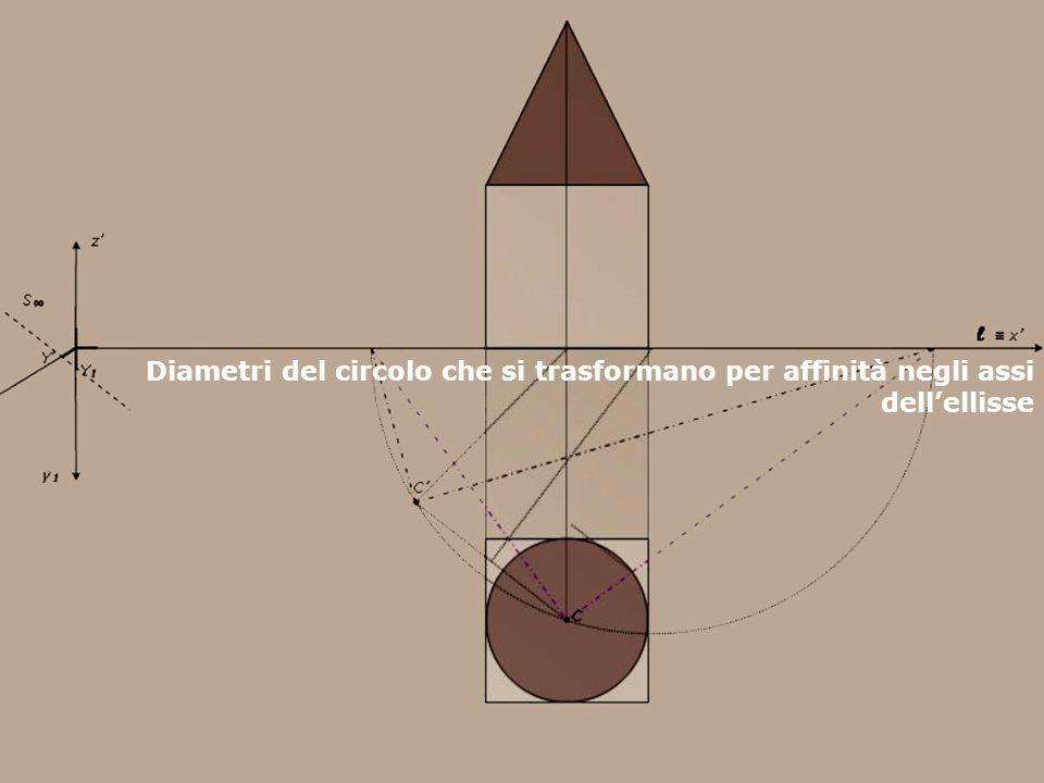 F. Gay – corso di fondamenti e applicazioni di geometria descrittiva aa. 2007 - 2008 Diametri del circolo che si trasformano per affinità negli assi d