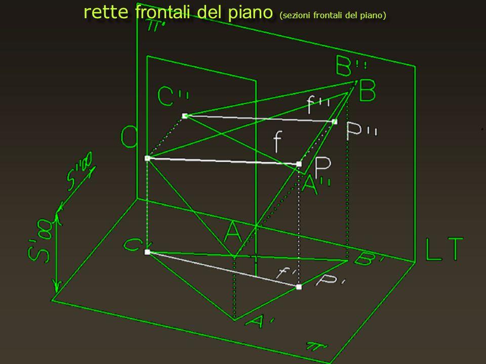 rette frontali del piano (sezioni frontali del piano)