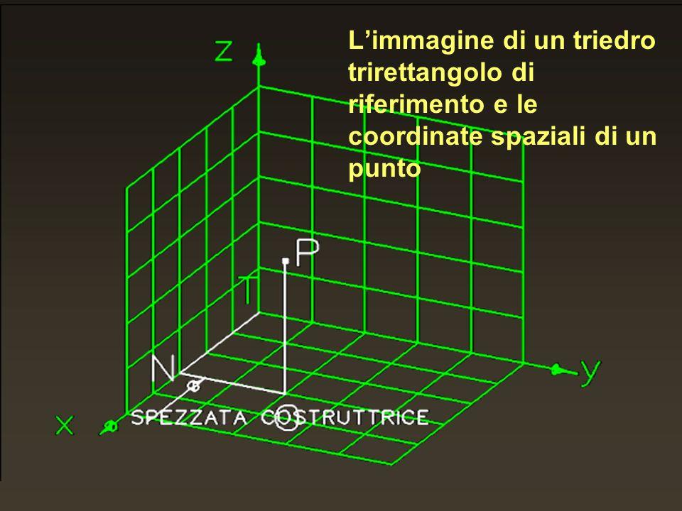 Limmagine di un triedro trirettangolo di riferimento e le coordinate spaziali di un punto
