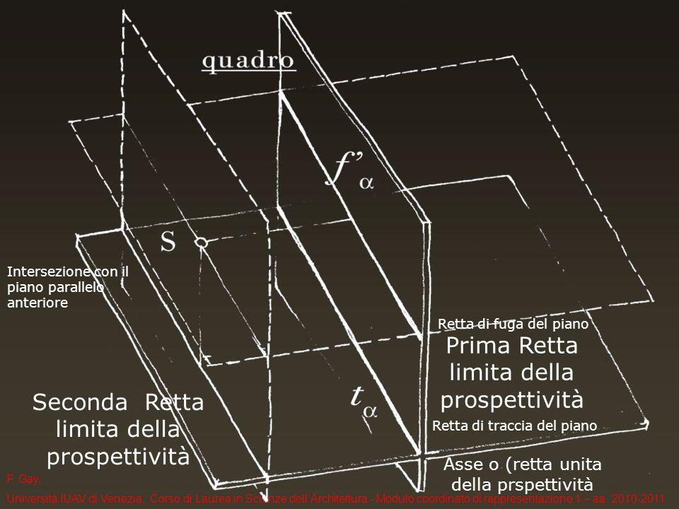 F. Gay, Università IUAV di Venezia, Corso di Laurea in Scienze dellArchitettura - Modulo coordinato di rappresentazione 1 – aa. 2010-2011 Retta di fug