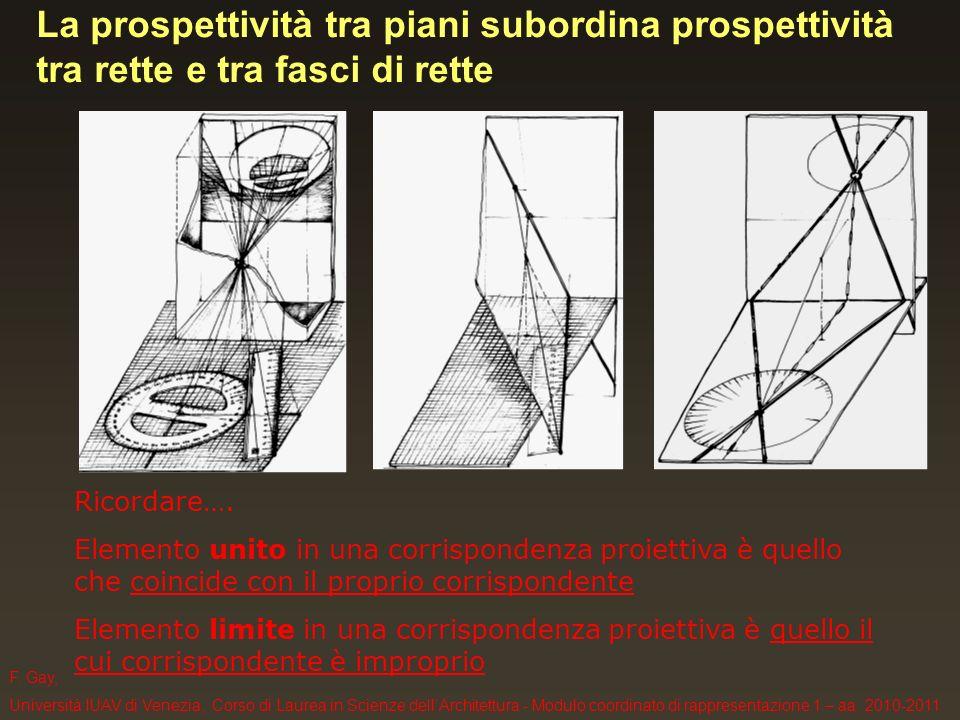 F. Gay, Università IUAV di Venezia, Corso di Laurea in Scienze dellArchitettura - Modulo coordinato di rappresentazione 1 – aa. 2010-2011 Ricordare….