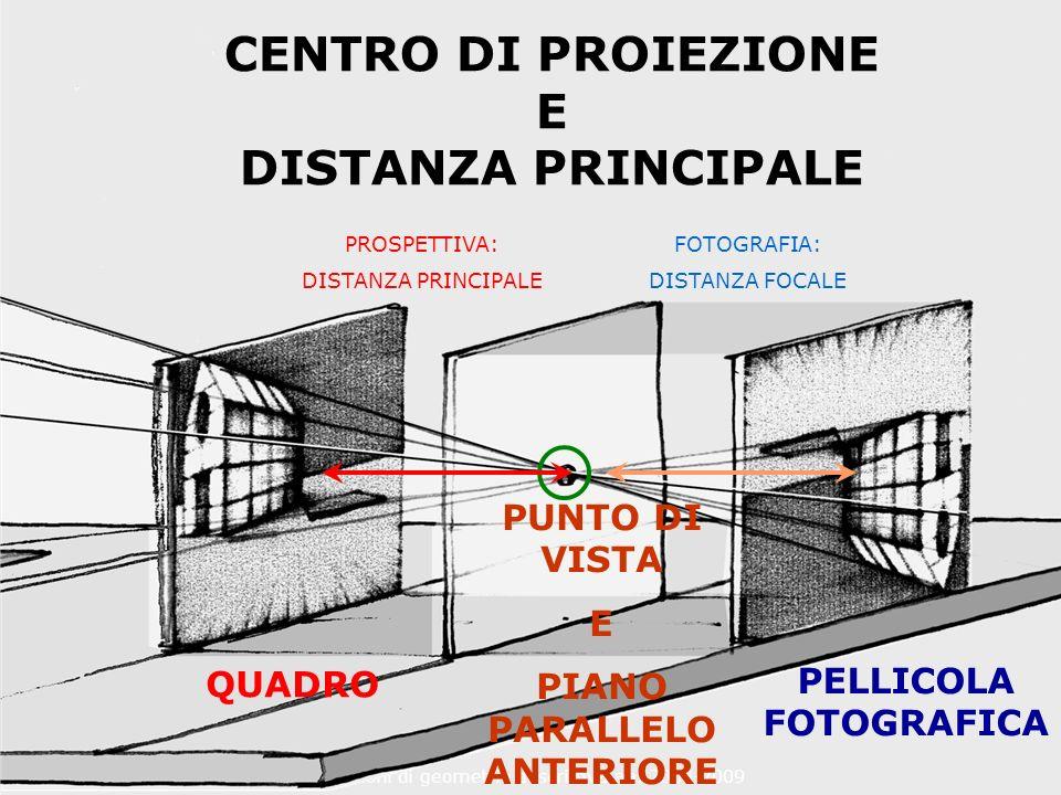 F. Gay – corso di fondamenti e applicazioni di geometria descrittiva aa. 2008-2009 CENTRO DI PROIEZIONE E DISTANZA PRINCIPALE PROSPETTIVA: DISTANZA PR