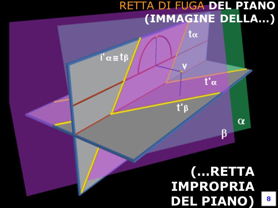 F. Gay – corso di fondamenti e applicazioni di geometria descrittiva aa. 2008-2009 RETTA DI FUGA DEL PIANO (IMMAGINE DELLA…) (…RETTA IMPROPRIA DEL PIA