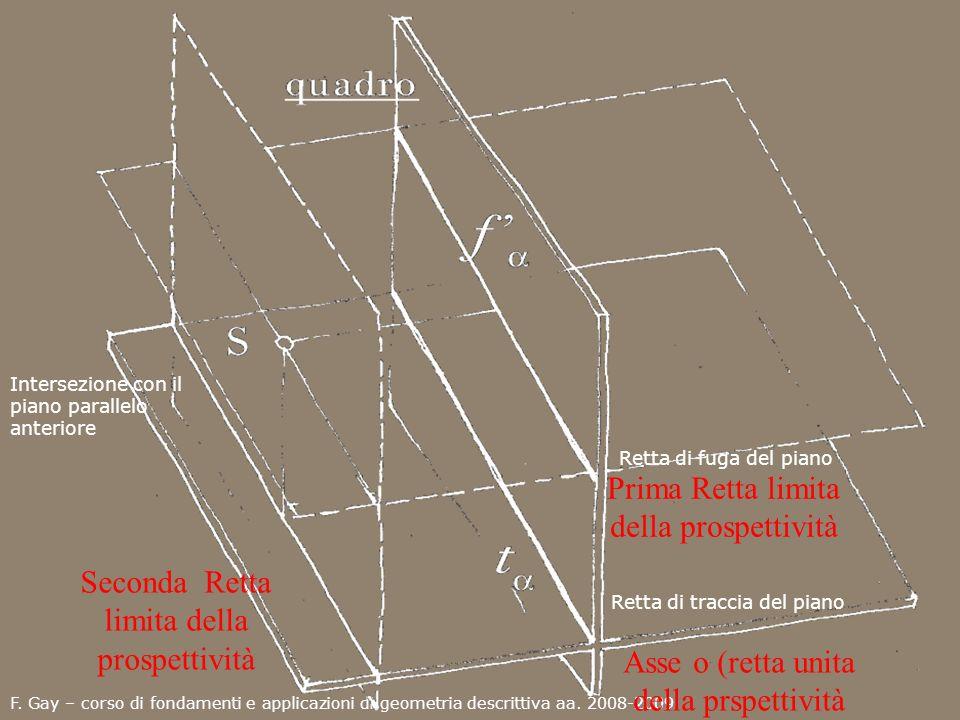 F. Gay – corso di fondamenti e applicazioni di geometria descrittiva aa. 2008-2009 Retta di fuga del piano Prima Retta limita della prospettività Asse
