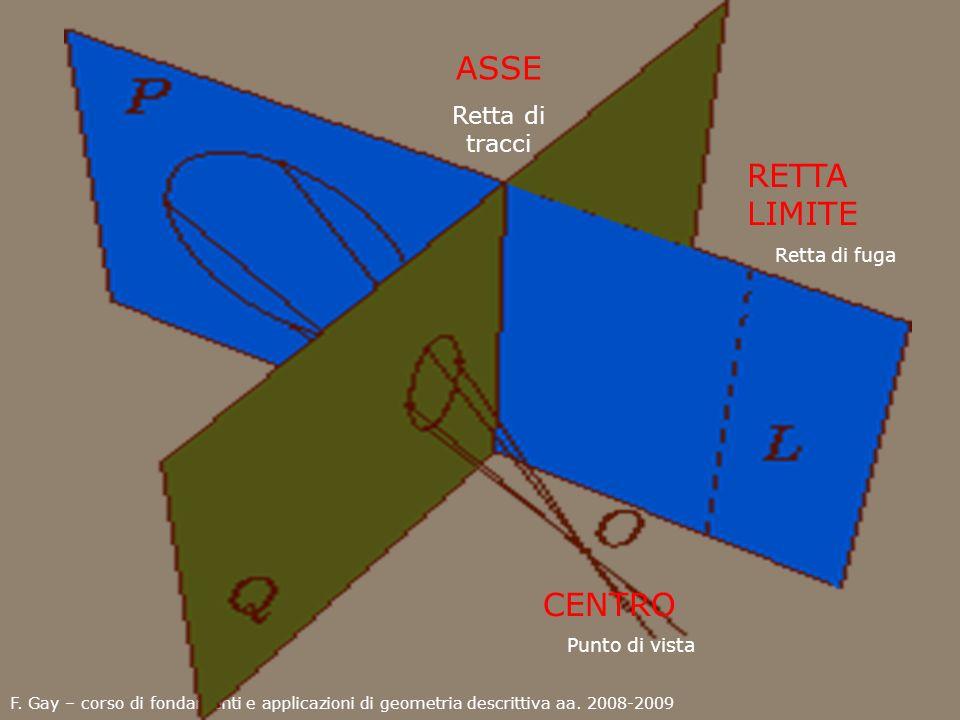 F. Gay – corso di fondamenti e applicazioni di geometria descrittiva aa. 2008-2009 CENTRO Punto di vista ASSE Retta di tracci RETTA LIMITE Retta di fu