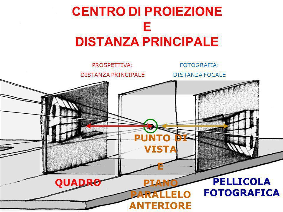 PROSPETTIVA: DISTANZA PRINCIPALE FOTOGRAFIA: DISTANZA FOCALE PUNTO DI VISTA E PIANO PARALLELO ANTERIORE QUADRO PELLICOLA FOTOGRAFICA