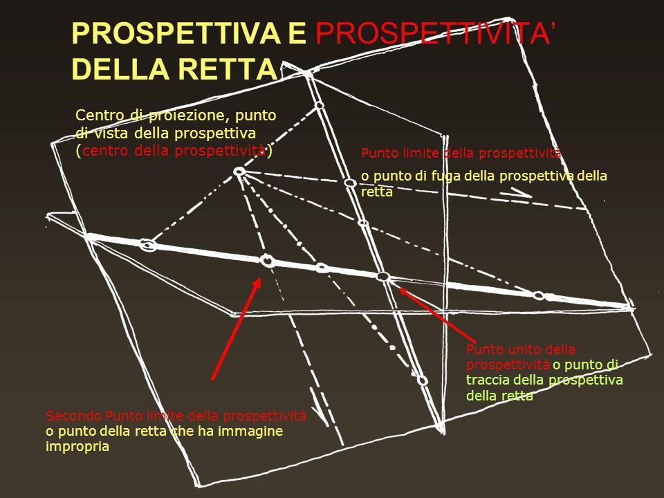 Centro di proiezione, punto di vista della prospettiva (centro della prospettività) Punto limite della prospettività o punto di fuga della prospettiva della retta Secondo Punto limite della prospettività o punto della retta che ha immagine impropria Punto unito della prospettività o punto di traccia della prospettiva della retta PROSPETTIVA E PROSPETTIVITA DELLA RETTA