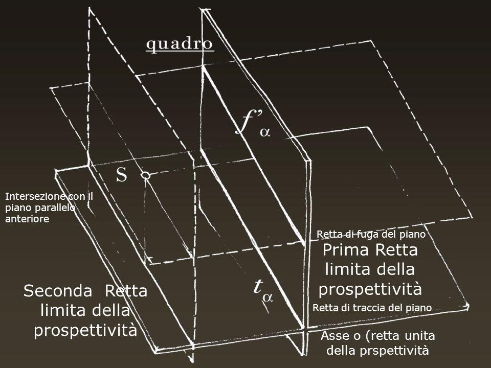 Retta di fuga del piano Prima Retta limita della prospettività Asse o (retta unita della prspettività Retta di traccia del piano Intersezione con il piano parallelo anteriore Seconda Retta limita della prospettività