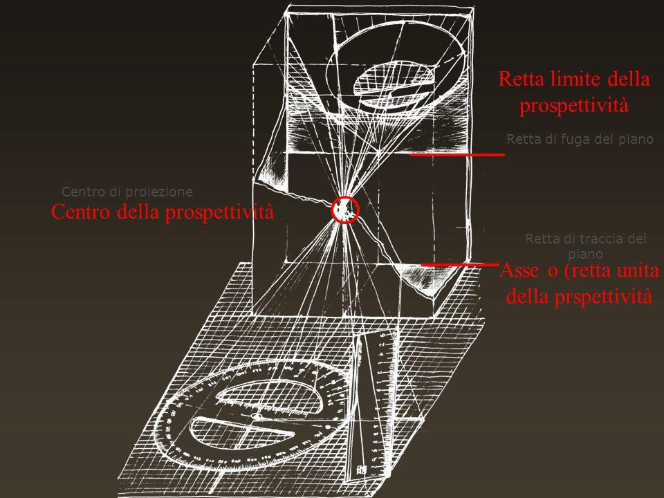 Centro della prospettività Asse o (retta unita della prspettività Centro di proiezione Retta di traccia del piano Retta di fuga del piano Retta limite