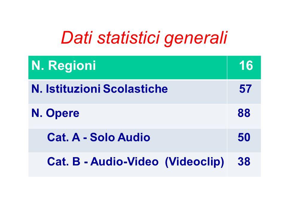 Dati statistici generali N. Regioni 16 N. Istituzioni Scolastiche 57 N. Opere88 Cat. A - Solo Audio50 Cat. B - Audio-Video (Videoclip)38