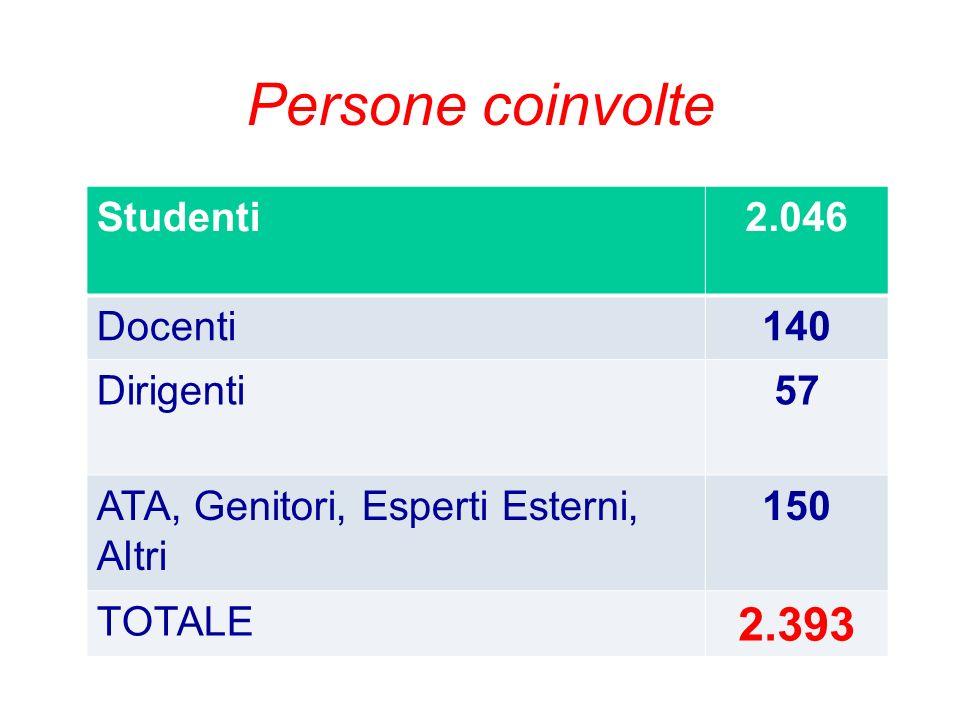 Persone coinvolte Studenti2.046 Docenti140 Dirigenti57 ATA, Genitori, Esperti Esterni, Altri 150 TOTALE 2.393