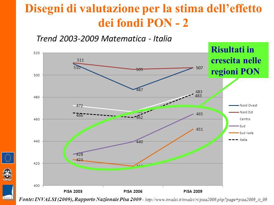 19 Disegni di valutazione per la stima delleffetto dei fondi PON - 2 Trend 2003-2009 Matematica - Italia Risultati in crescita nelle regioni PON Fonte: INVALSI (2009), Rapporto Nazionale Pisa 2009 - http://www.invalsi.it/invalsi/ri/pisa2009.php page=pisa2009_it_09