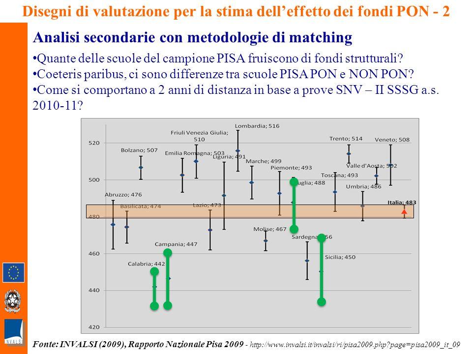 20 Disegni di valutazione per la stima delleffetto dei fondi PON - 2 Analisi secondarie con metodologie di matching Quante delle scuole del campione PISA fruiscono di fondi strutturali.